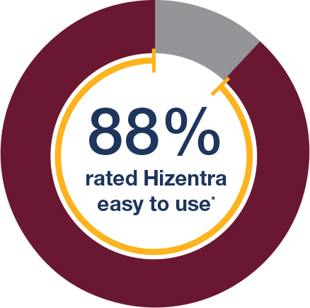 88% of patients reported Hizentra easy to use* pic chart