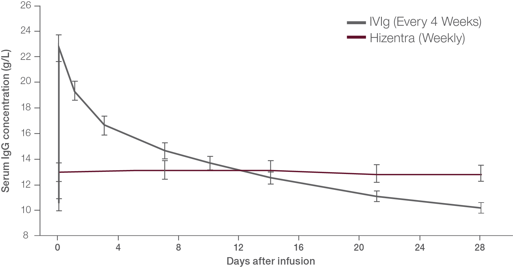 Chart plotting Hizentra steady-state Ig levels vs IVIg every 4 weeks